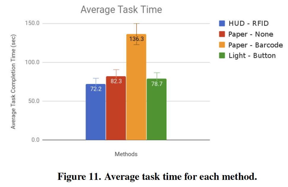 Average task time by order picking method