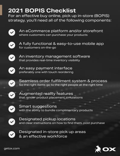 BOPIS Checklist