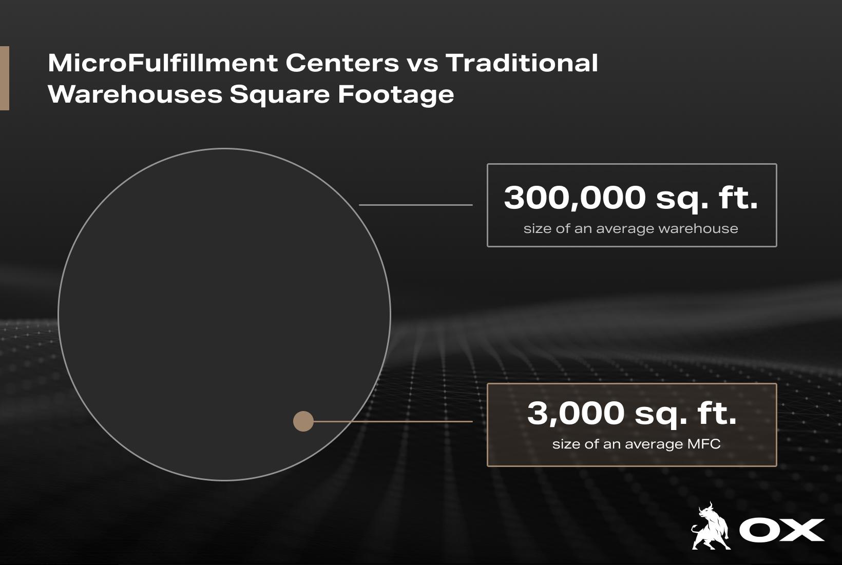 MicroFulfillment Centers vs Traditional Warehouses (1)