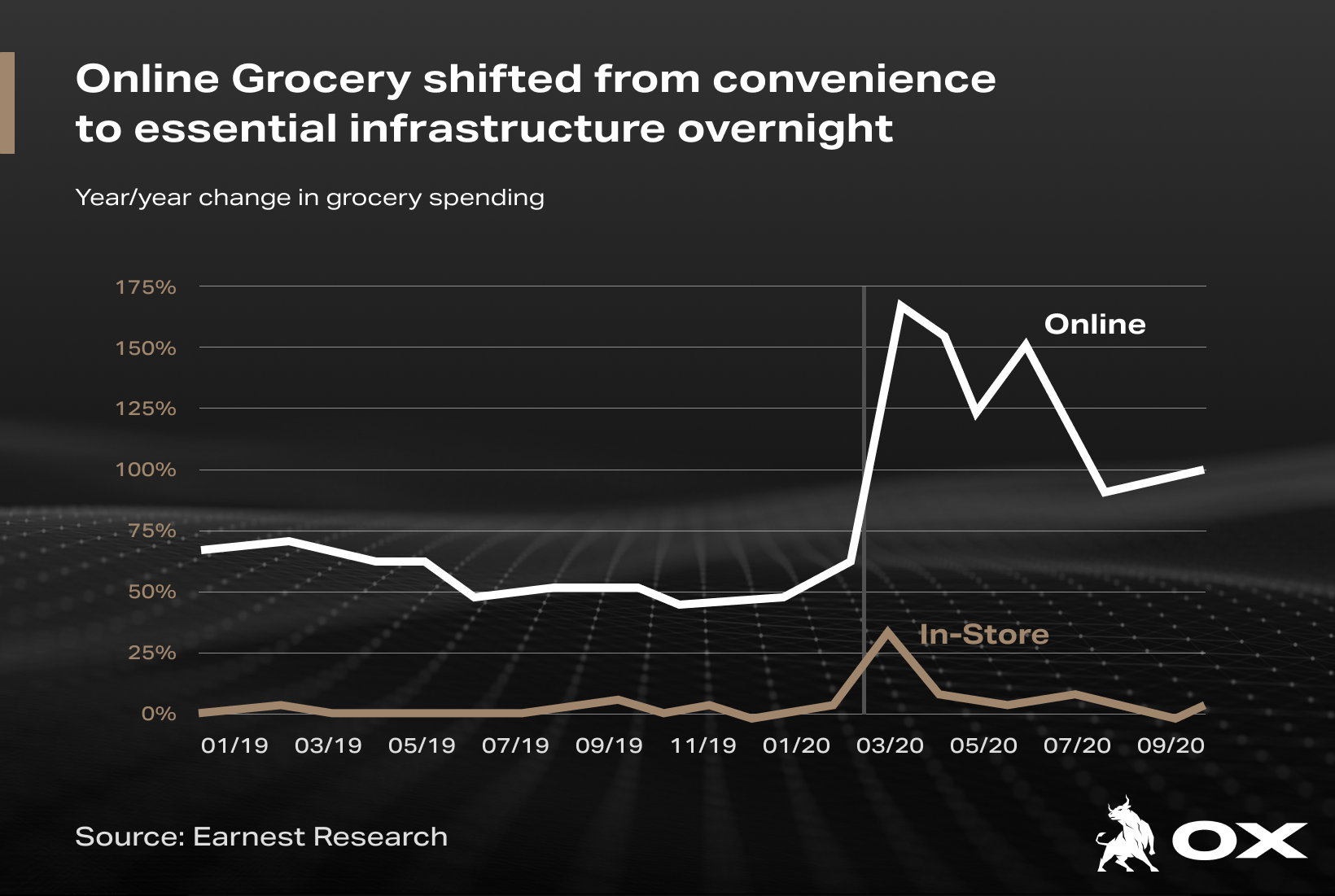 eCommerce Grocery  Retail Sales YoY (4)