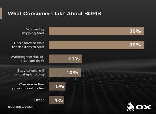 Consumer BOPIS (1)
