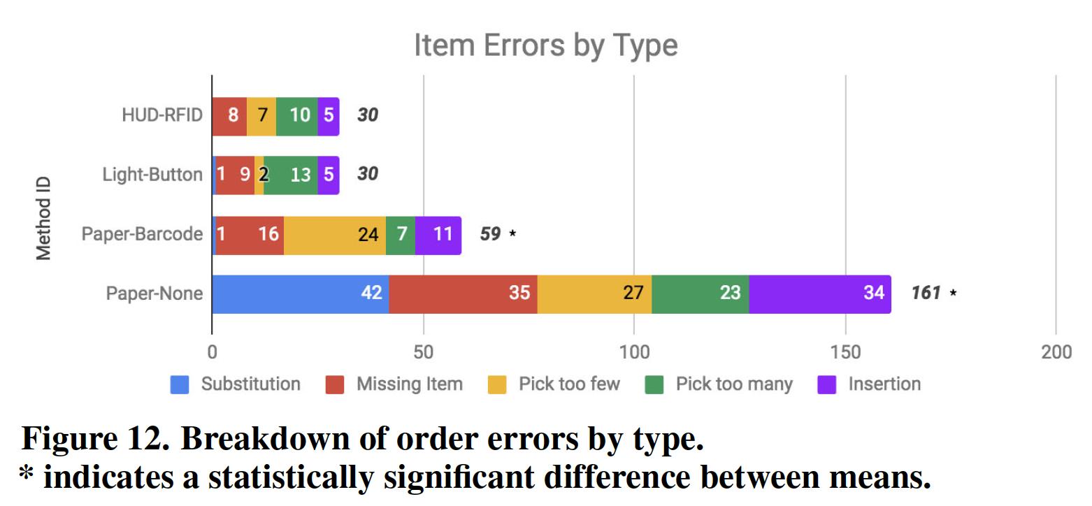 Miss-picks by order picking type