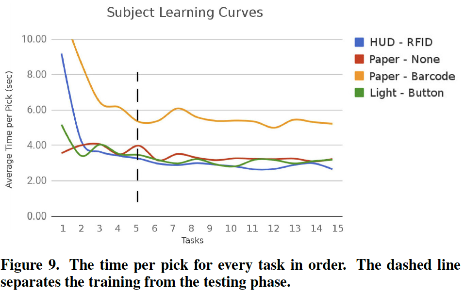 Subject learning curves with heads up display